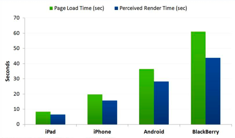 iPad Page Load Times from Gomez
