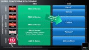 AMD A-Series APU chips vs. Intel CPUs; click for full-size image.