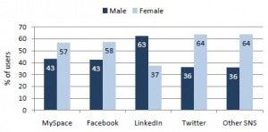 Google+, ku janë femrat?