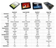 tablet spec smackdown