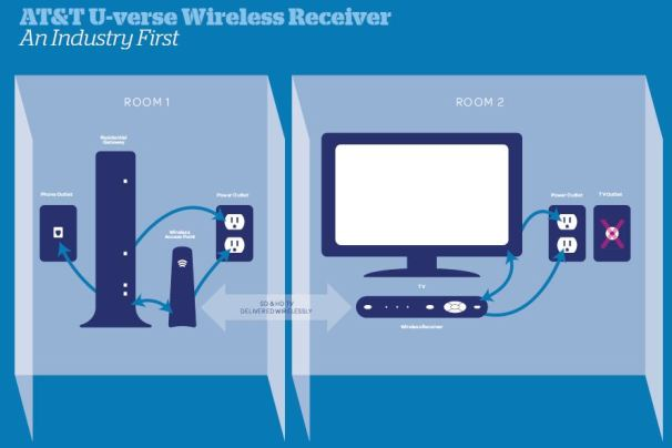 uverse-wireless-receiver-diagram-5230823 U Verse Home Wiring Diagram on u-verse home plug, u-verse tv, u-verse wiring schematic, u-verse dvr location,