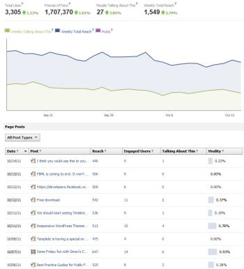 Keep your eyes on Facebook's Insights to make more-efficient page updates.