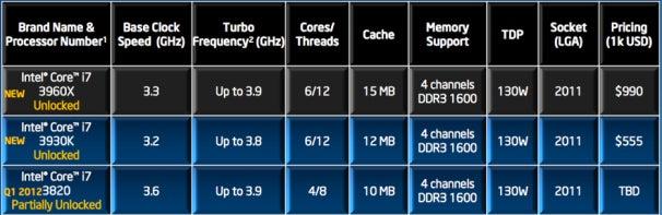 Core i7 processor chart