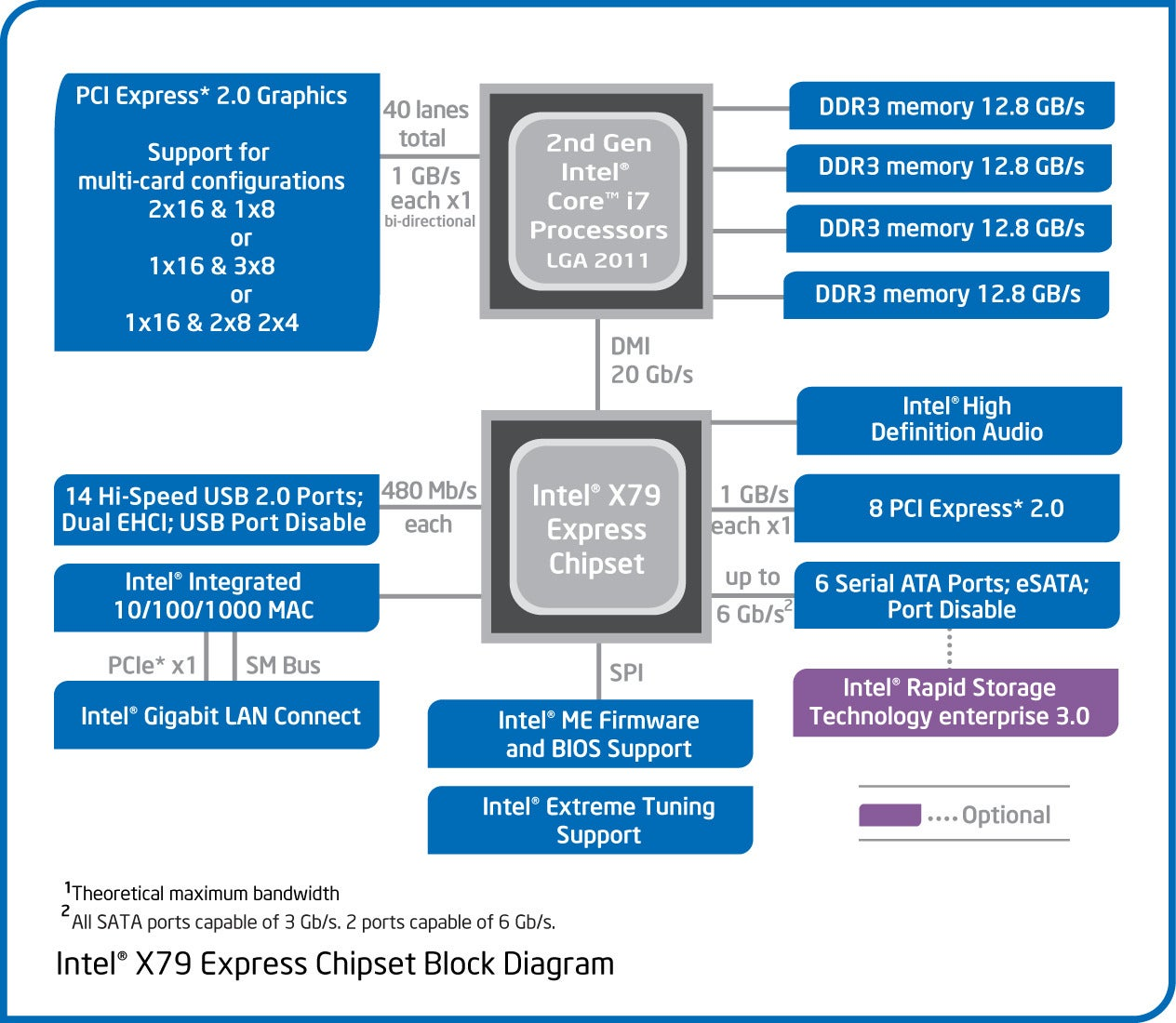 Intel x79 chipset diagram