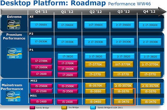 http://zapp5.staticworld.net/images/article/2011/12/intel_ivy_bridge_roadmap-5245921.jpg