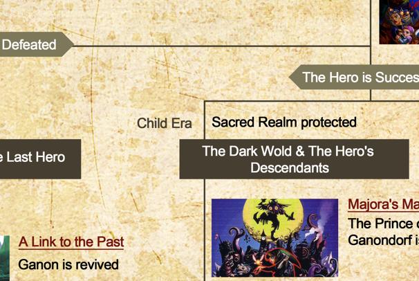 Zelda Timeline Revealed