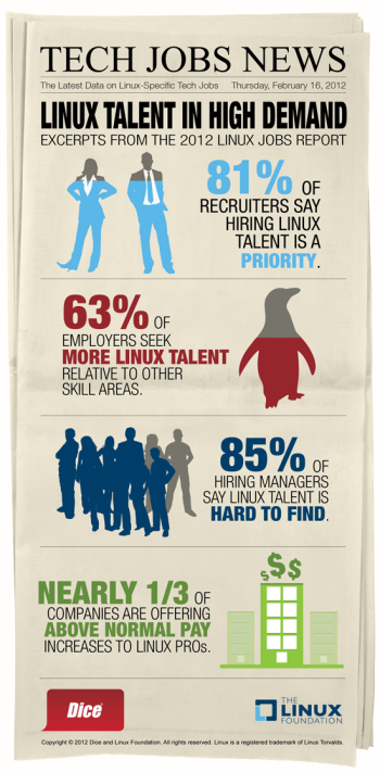 The 2012 Linux Jobs Report