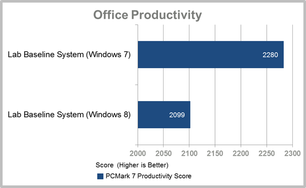 Windows 8 vs Windows 7 Productivity