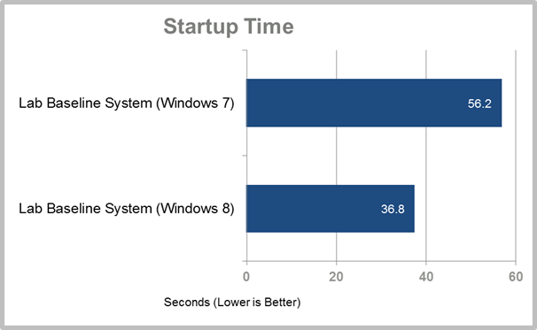 Windows 8 Vs Windows 7
