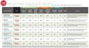 antivirus chart