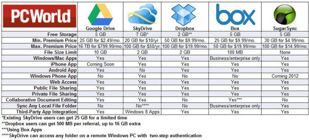 PCWorld Google Drive Comparison
