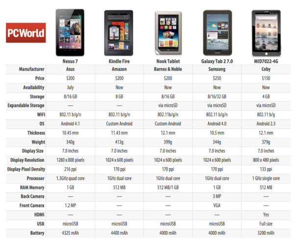 Nexus 7 Tablet vs.