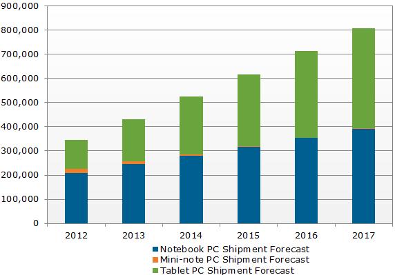 Worldwide Mobile PC Shipment Forecast (000s)