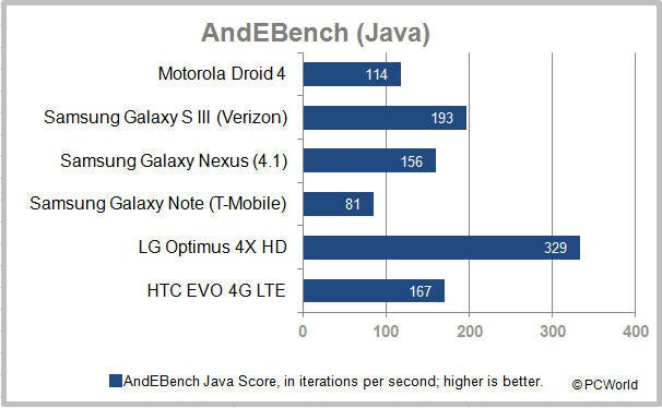 The Top-Performing Android Phones: Benchmark Blitz
